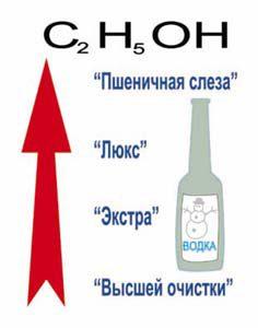 классификация спиртов для водки